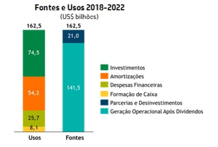 Petrobras mantém aportes de US$ 74 bilhões em novo plano de negócios